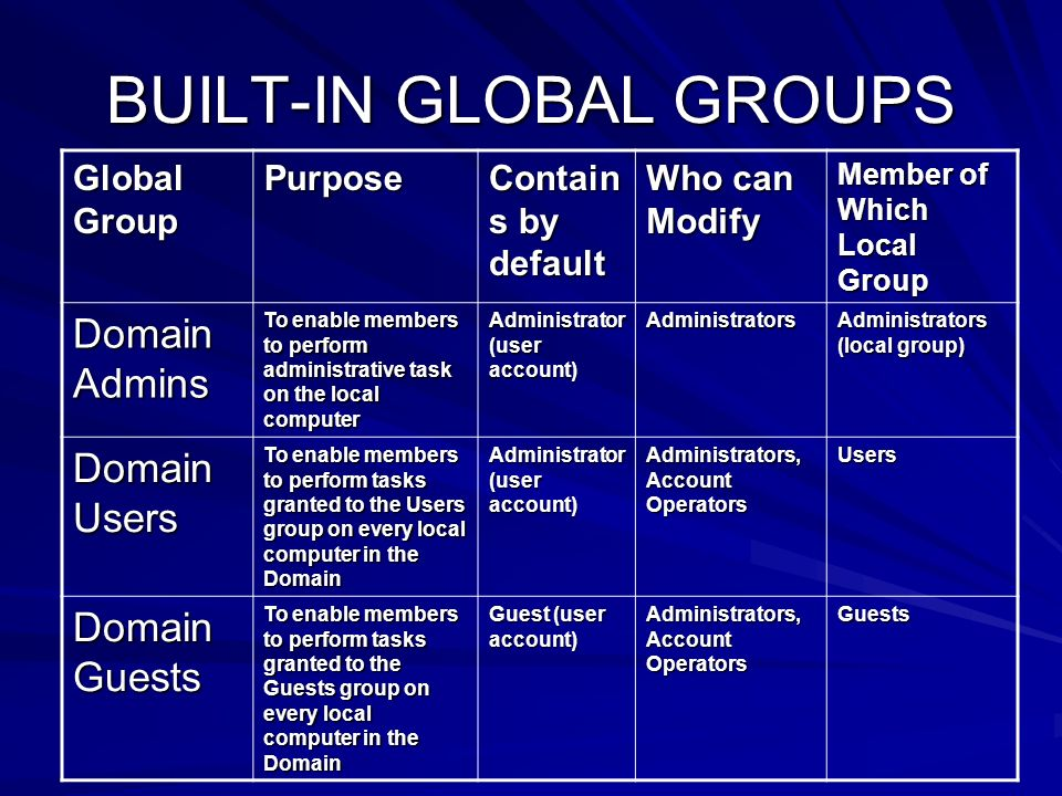BUILT-IN GLOBAL GROUPS