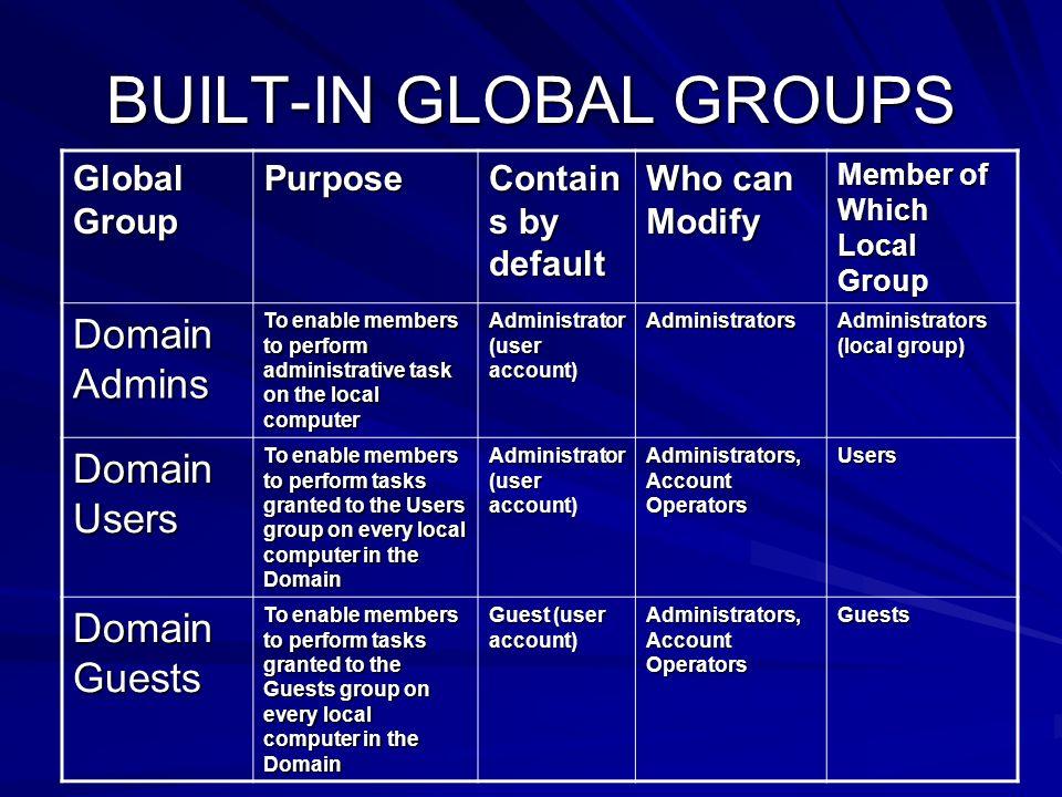 BUILT-IN GLOBAL GROUPS