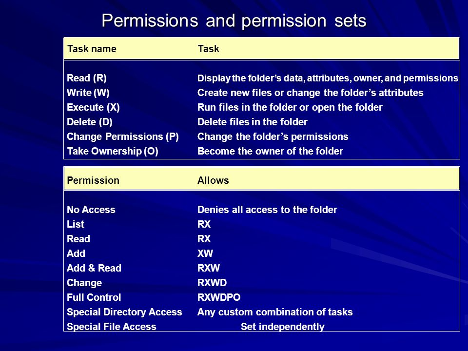 Permissions and permission sets