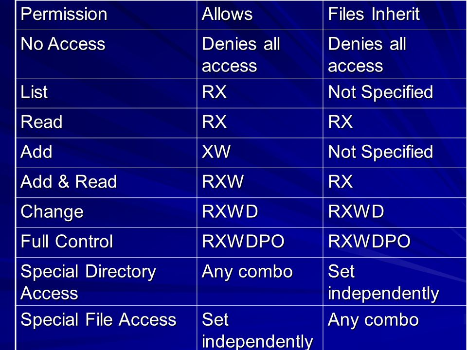 Permission Allows. Files Inherit. No Access. Denies all access. List. RX. Not Specified. Read.