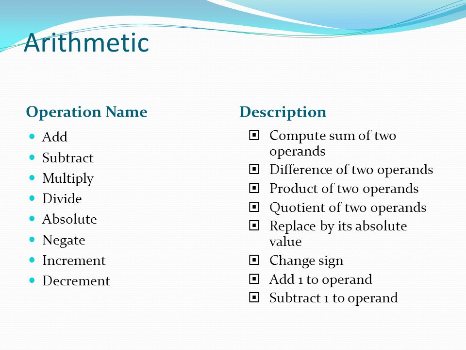 Arithmetic Operation Name Description Add Subtract Multiply Divide