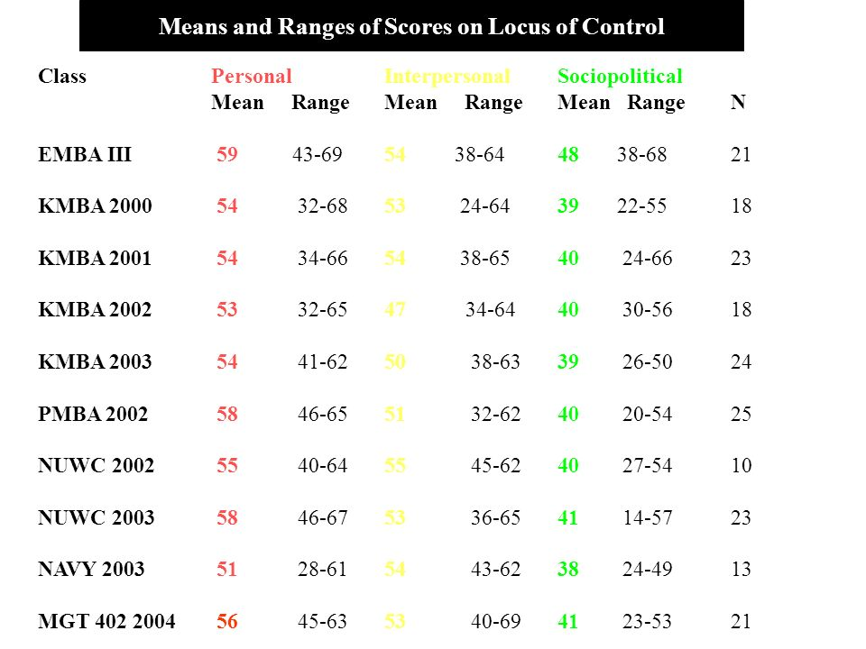 Means and Ranges of Scores on Locus of Control