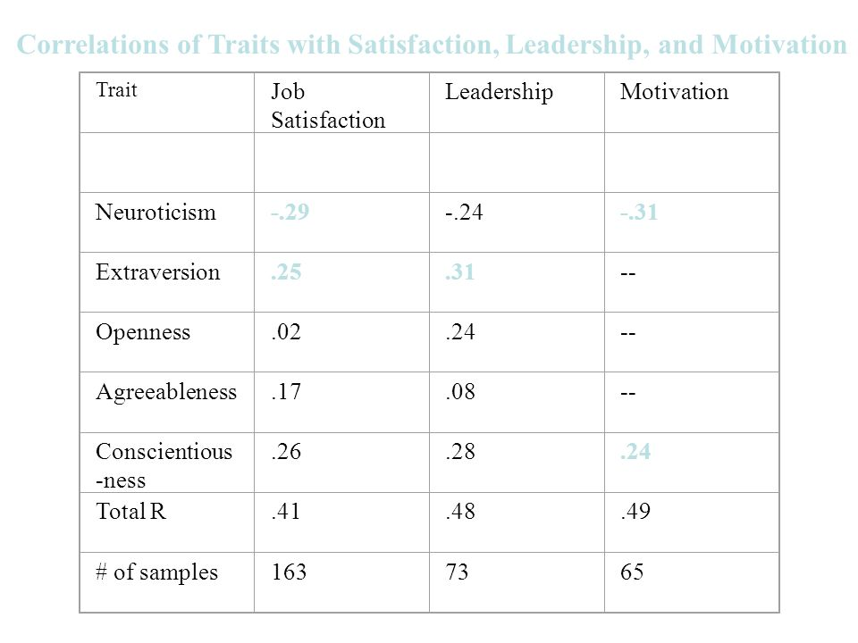 Correlations of Traits with Satisfaction, Leadership, and Motivation