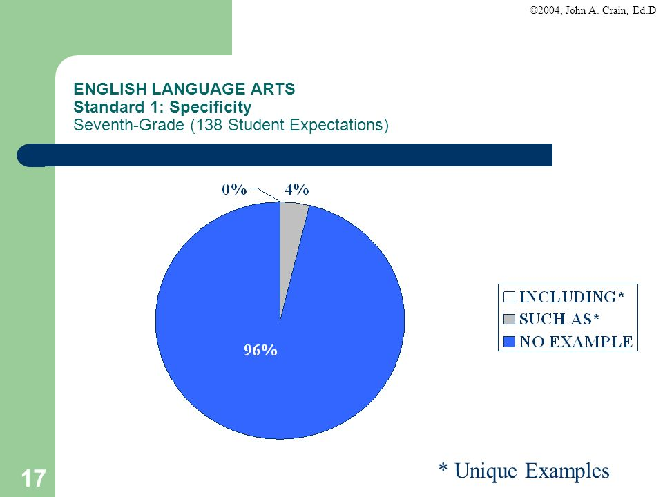 ENGLISH LANGUAGE ARTS Standard 1: Specificity Seventh-Grade (138 Student Expectations)