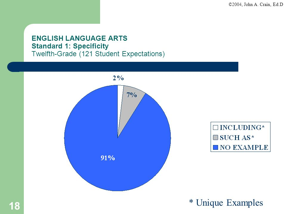 ENGLISH LANGUAGE ARTS Standard 1: Specificity Twelfth-Grade (121 Student Expectations)