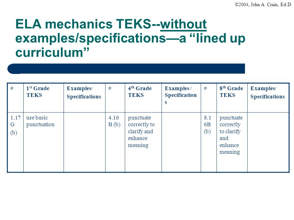 ELA mechanics TEKS‑‑without examples/specifications—a lined up curriculum