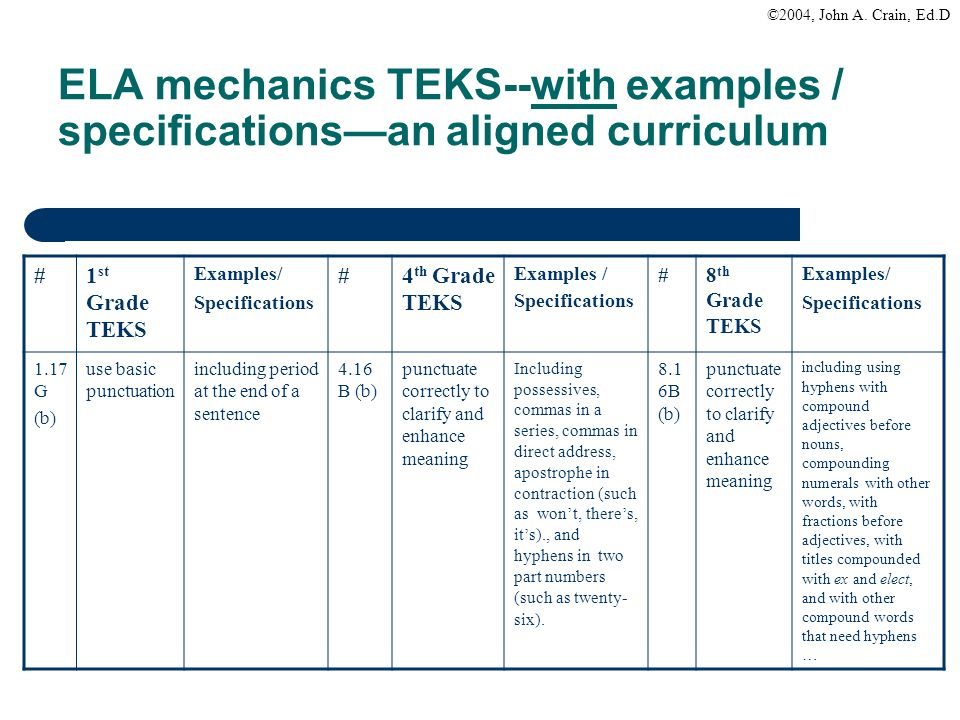 ELA mechanics TEKS‑‑with examples / specifications—an aligned curriculum