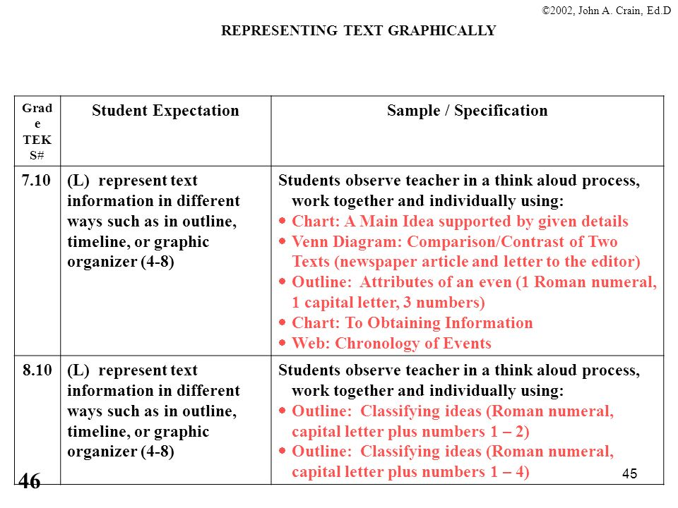 REPRESENTING TEXT GRAPHICALLY Sample / Specification