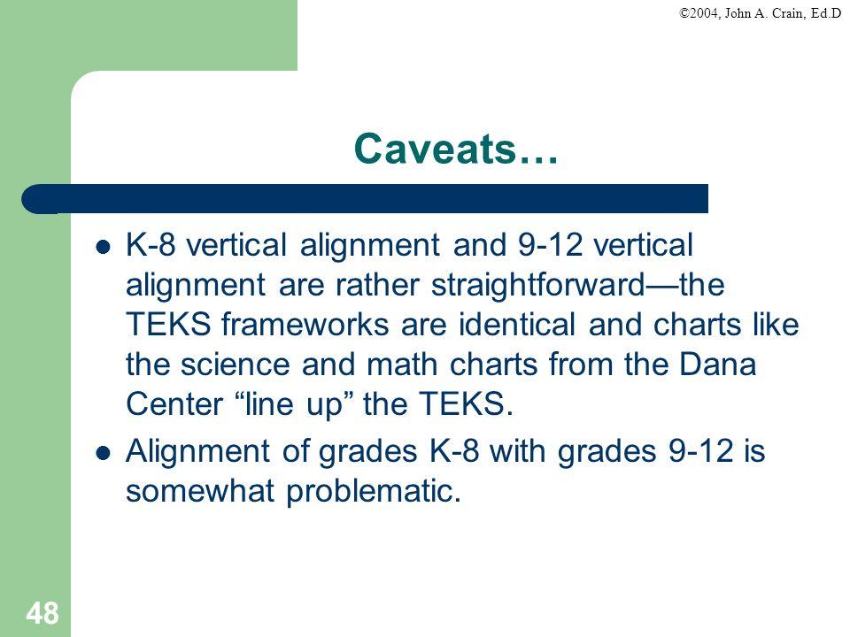 Caveats…