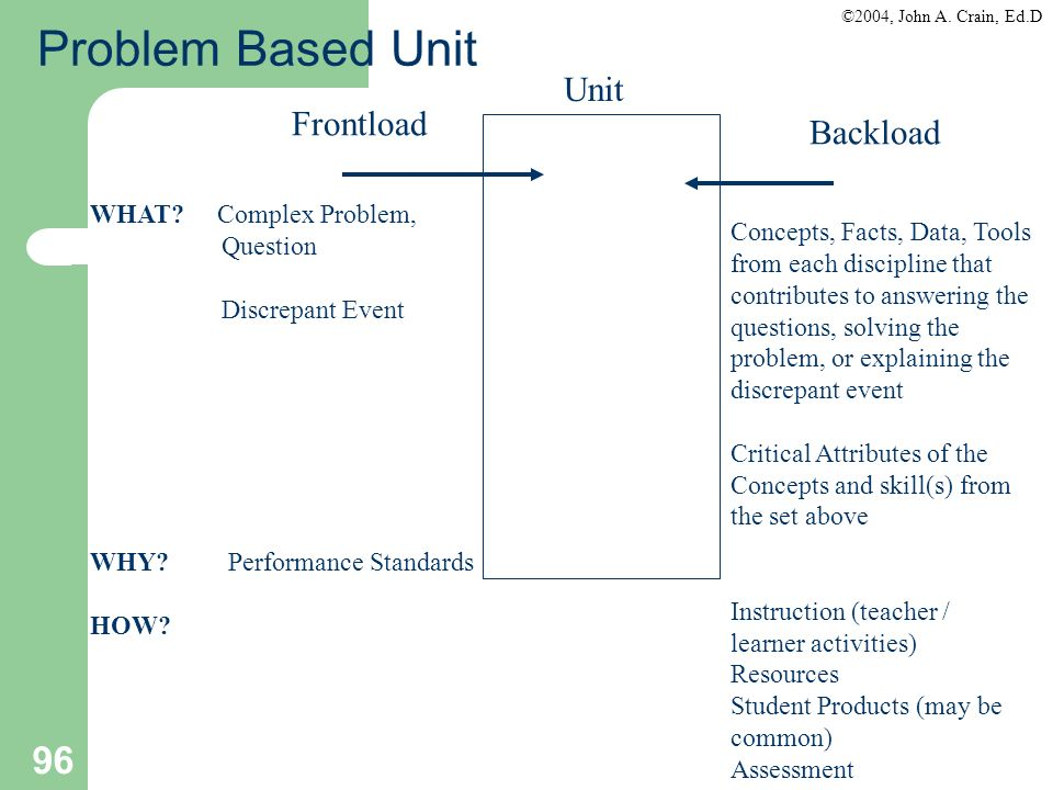Problem Based Unit Unit Frontload Backload