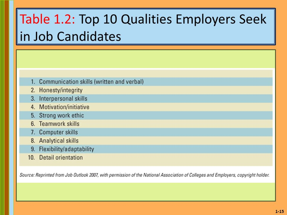 23 top skills and values employers seek from jobseekers wises