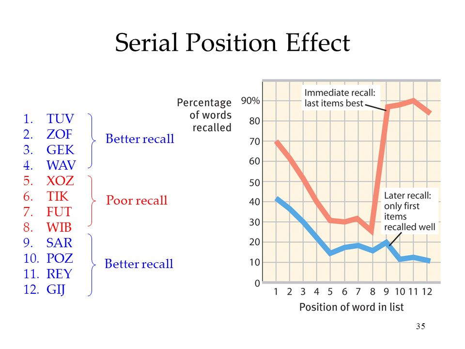 effect of delayed recall on serial The tendency to recall earlier words is called the primacy effect the tendency to   this is known as serial position effect  the serial position effect of free recall.