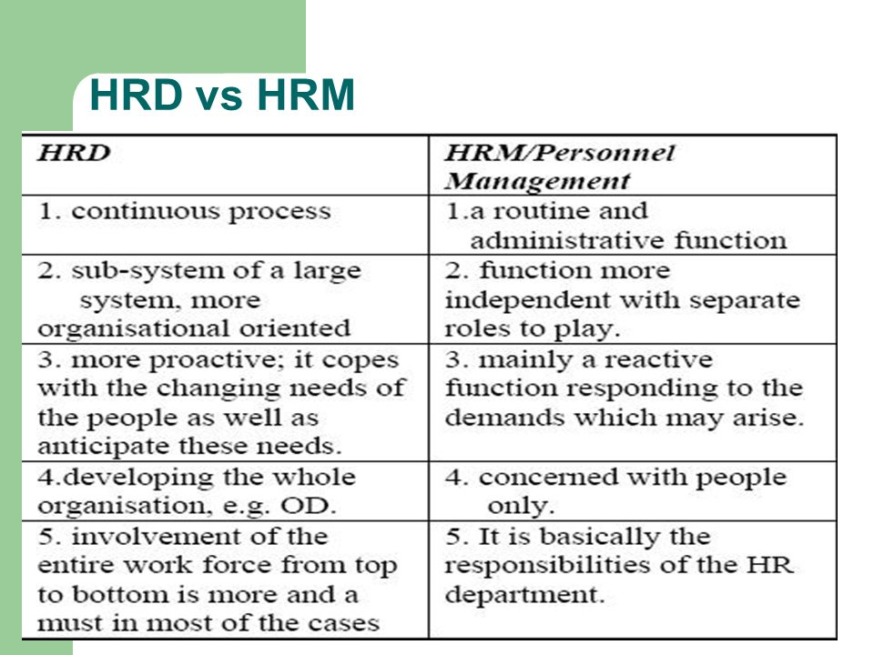 Functions Of Hrm Conducting Job Analyses Determining The
