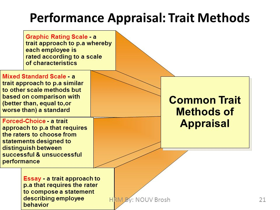 modern methods of performance appraisal What are different types of performance appraisals  methods of performance appraisal can be broadly classified into two categories: traditional and modern methods.