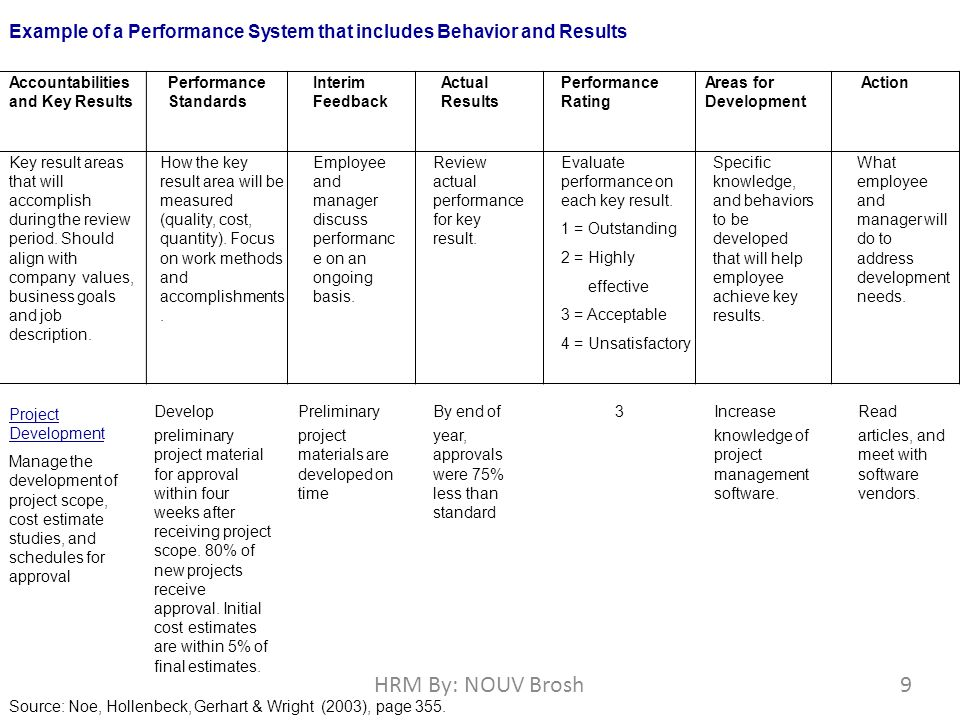 performance appraisal hrm absolute standards Hrm___performance _mgt - 选填,简要  absolute standards methods comparing  table 82 360-degree appraisal principle: performance feedback stems from.