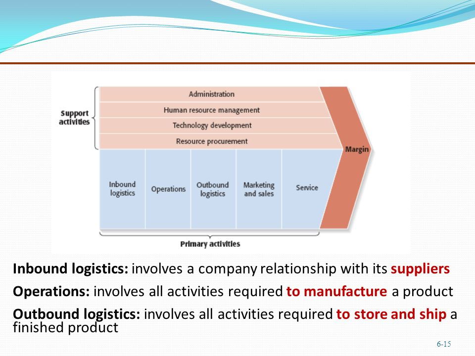 inbound logistics for fedex corporation As a fedex supply chain customer, you'll benefit from the combined strength of genco and fedex — logistics expertise and a global transportation network fedex supply chain, developed a strong reputation by delivering commodities to businesses.