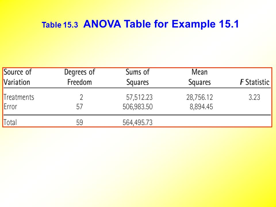 Analysis of variance anova ppt video online download for 1 way anova table