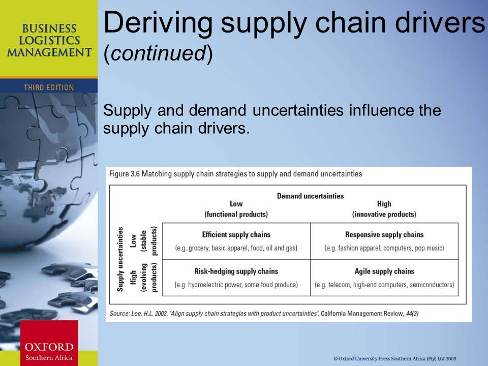 supply chain drivers The retail chain store business is an infant stage of growth and development in  bangladesh and so are the supply chain management practices in this sector.