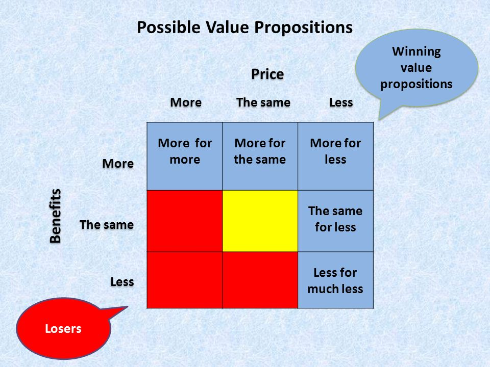 Possible Value Propositions