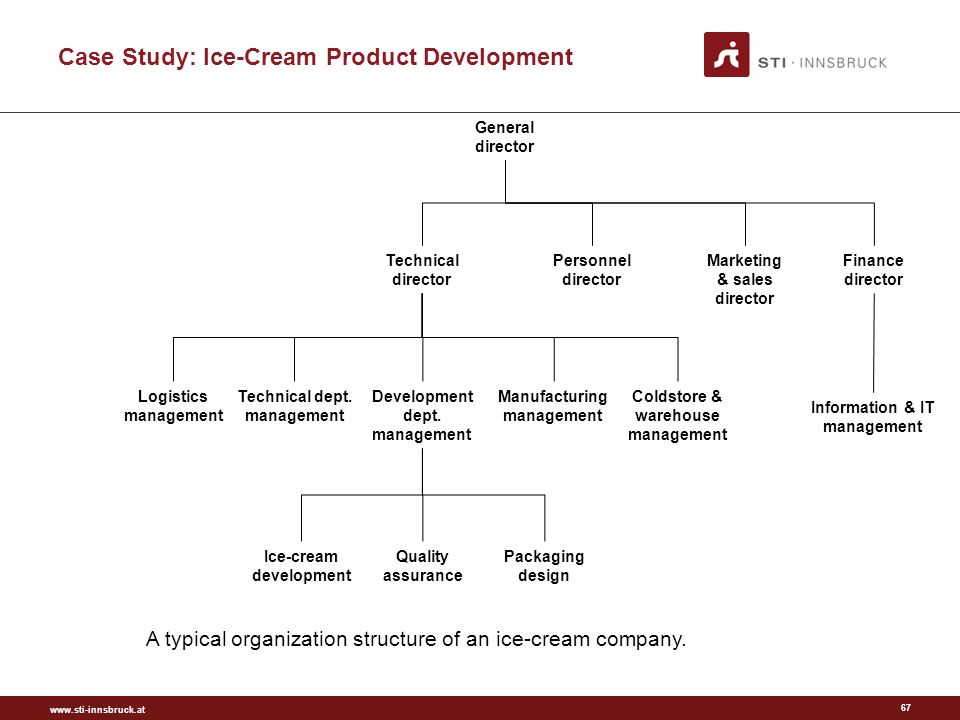 ice cream study essay Nestlé in society | creating shared value and meeting our commitments 2012 | full report 3 what is csv how we implement csv nutrition rural development.