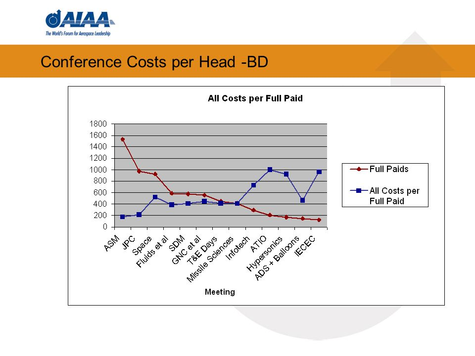 Conference Costs per Head -BD