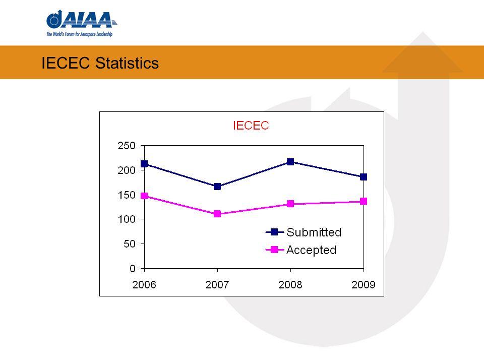 IECEC Statistics