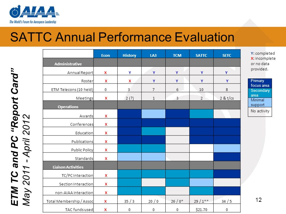 SATTC Annual Performance Evaluation