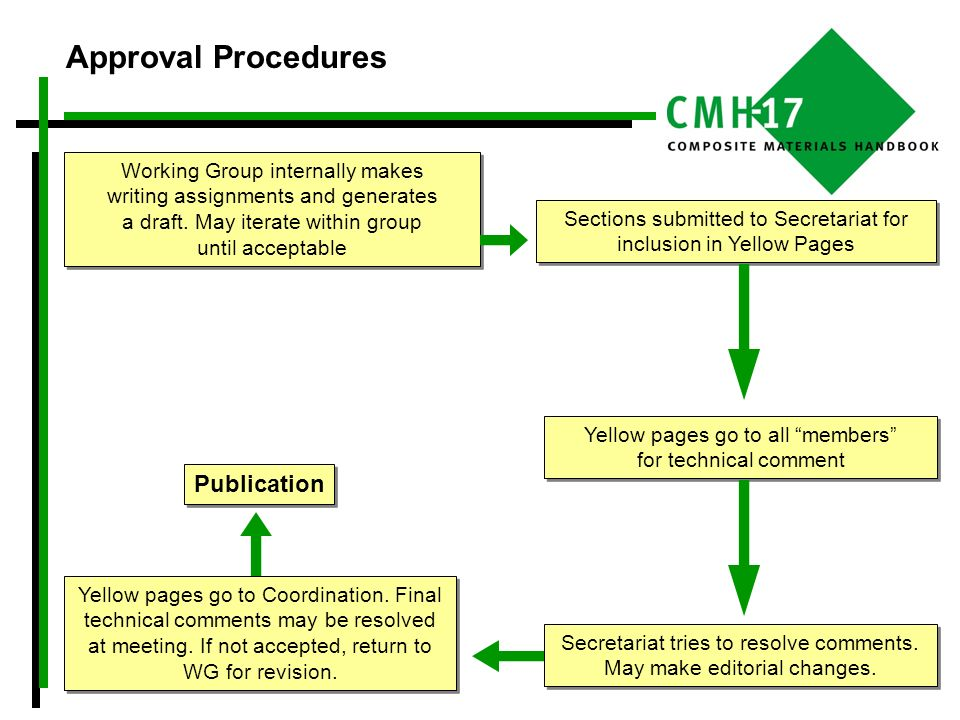 Approval Procedures Publication Working Group internally makes