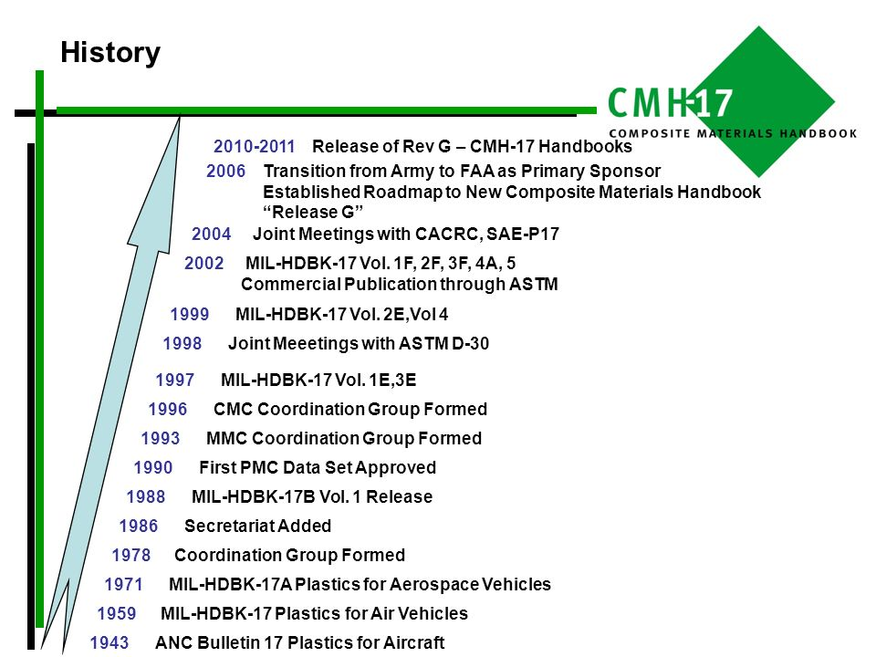 History 2010-2011 Release of Rev G – CMH-17 Handbooks