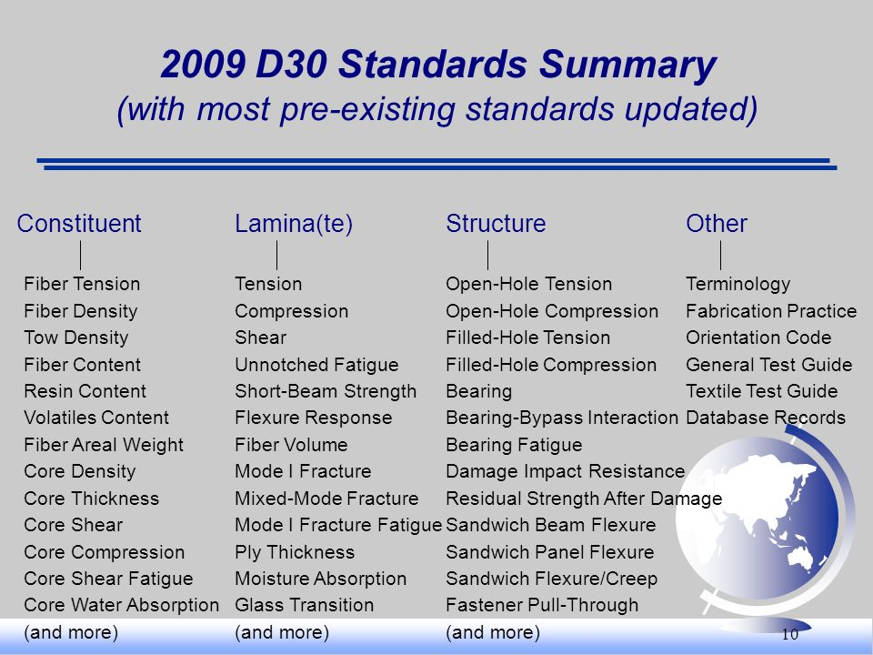 2009 D30 Standards Summary (with most pre-existing standards updated)