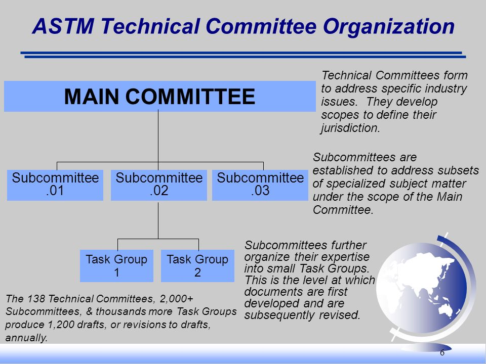 ASTM Technical Committee Organization