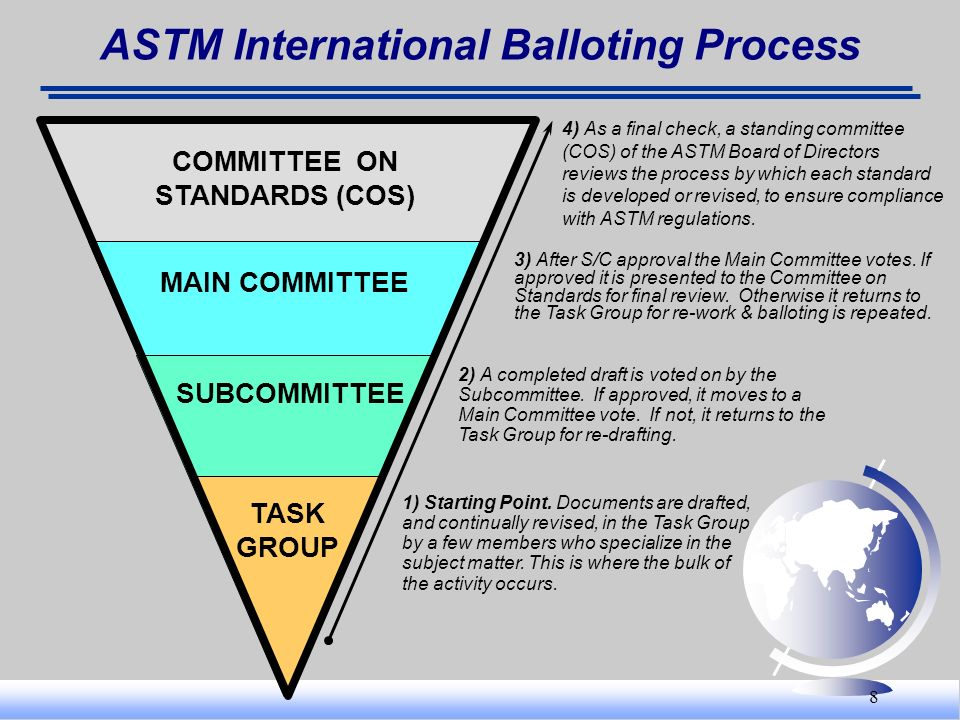 ASTM International Balloting Process COMMITTEE ON STANDARDS (COS)