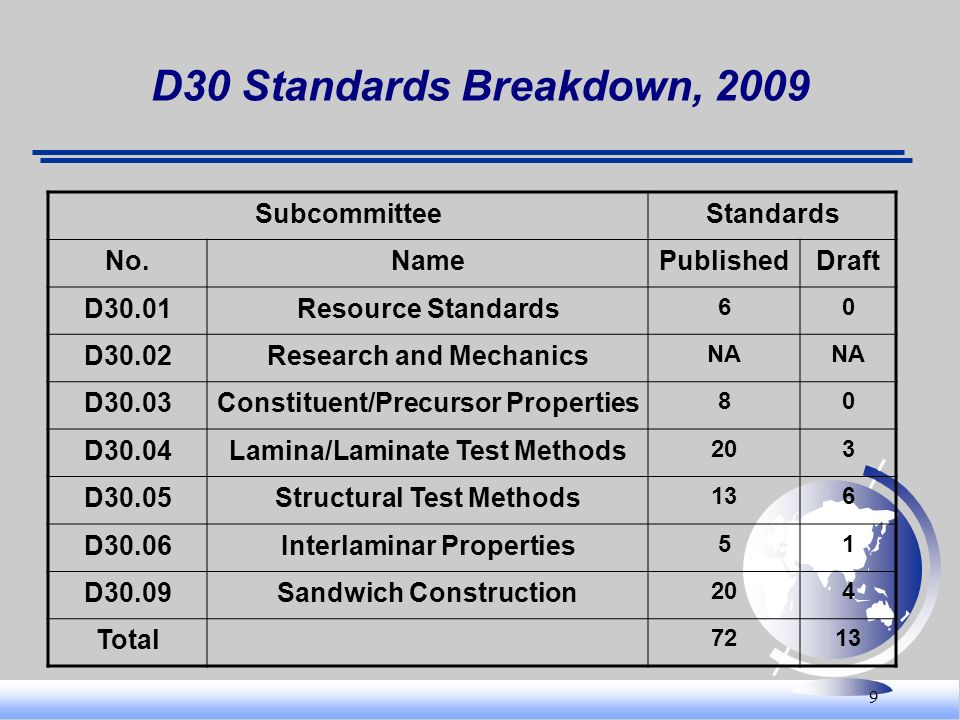 D30 Standards Breakdown, 2009 Subcommittee Standards No. Name