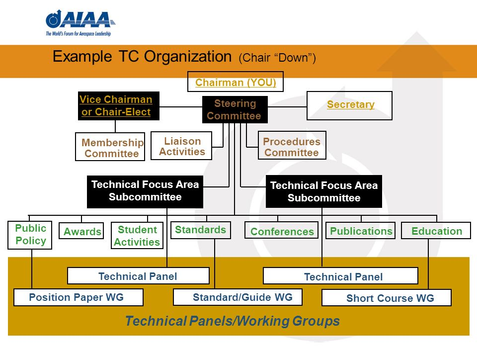 Technical Panels/Working Groups