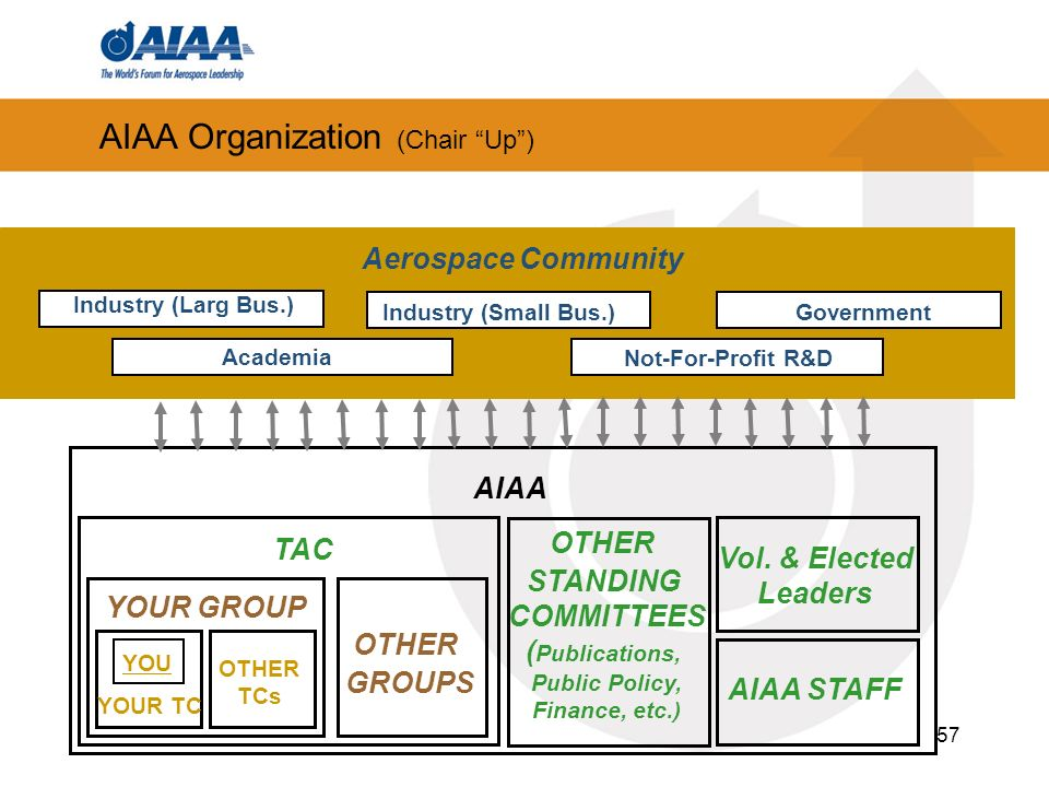 AIAA Organization (Chair Up )