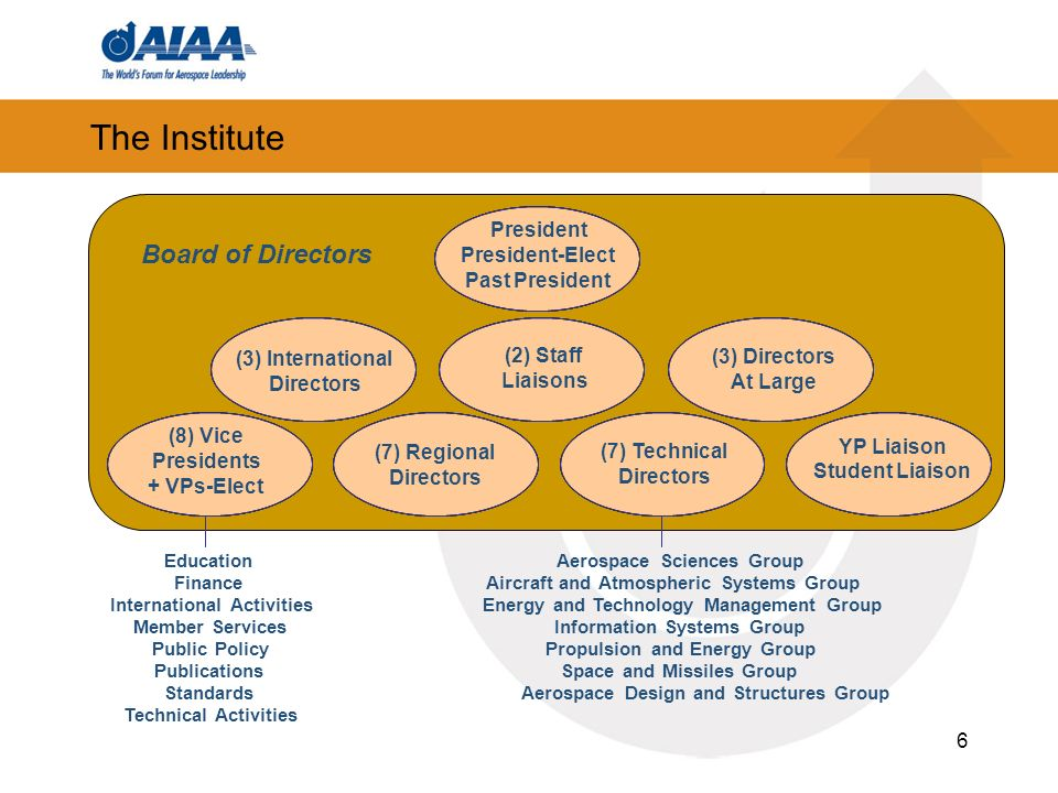 The Institute Board of Directors (7) Technical Directors YP Liaison