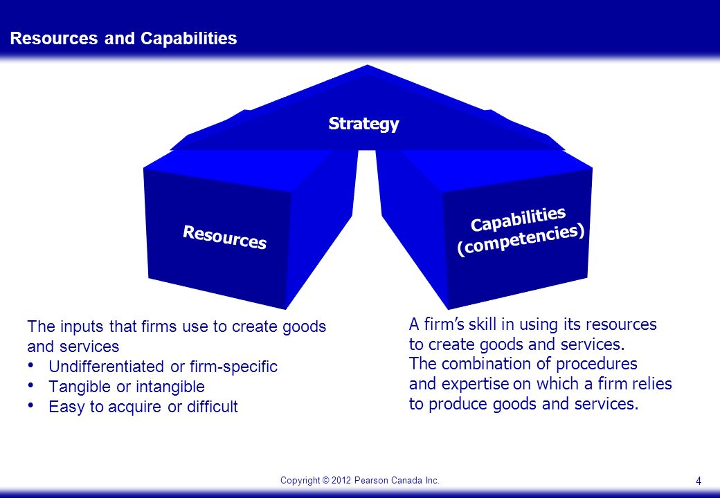 wal mart resources and capabilities to create core competencies Resource based analysis of wal mart of wal-mart's resources and capabilities as utilize its core competencies and capabilities across borders to.