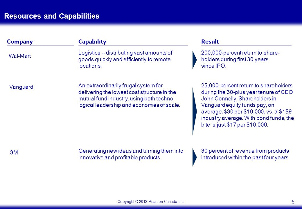 resource based view and industrial organization view The resource based model assumes that each organization is a collection of unique resource and capabilities that provides the basis for its strategy and that is the primary source of their return.