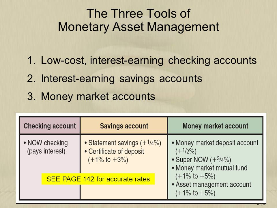 The Three Tools of Monetary Asset Management