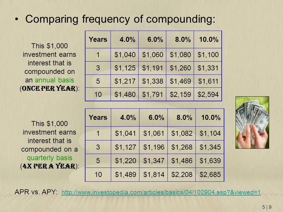 Comparing frequency of compounding: