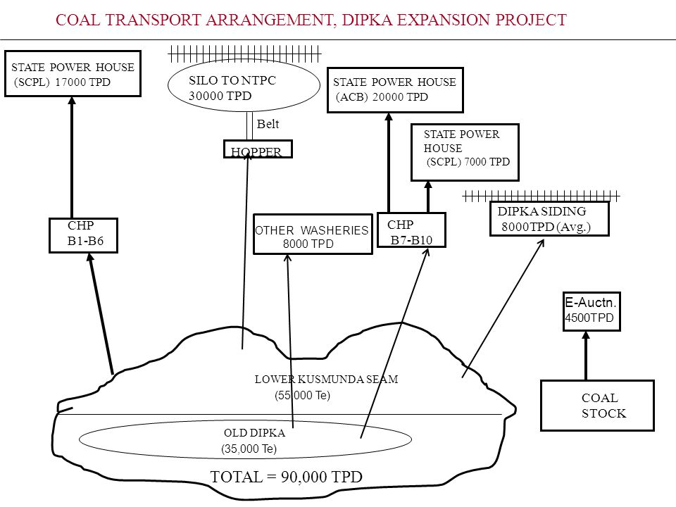 Project Analysis of Dsmac 8000 Tpd Limestone Crushing Line