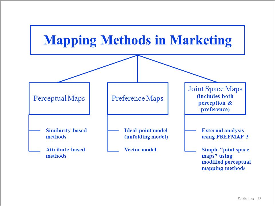 using perceptual maps in marketing essay Using perceptual maps in marketing simulation summary the situation consists of me constructing a perceptual map to create a marketing plan for thorr motorcycles the perceptual map will be based off of parameters fundamental to the product and significant to the customer.