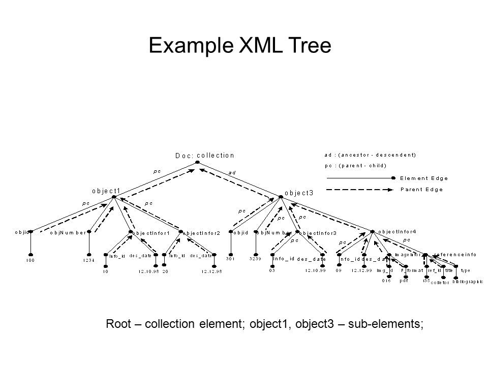 A tree based algebra framework for xml data systems ppt video 7 example xml tree root collection element object1 object3 sub elements ccuart Image collections