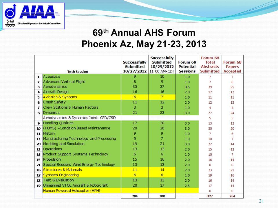 69th Annual AHS Forum Phoenix Az, May 21-23, 2013