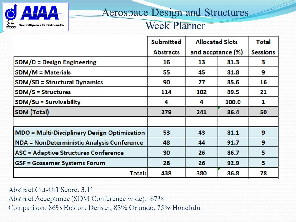 Aerospace Design and Structures