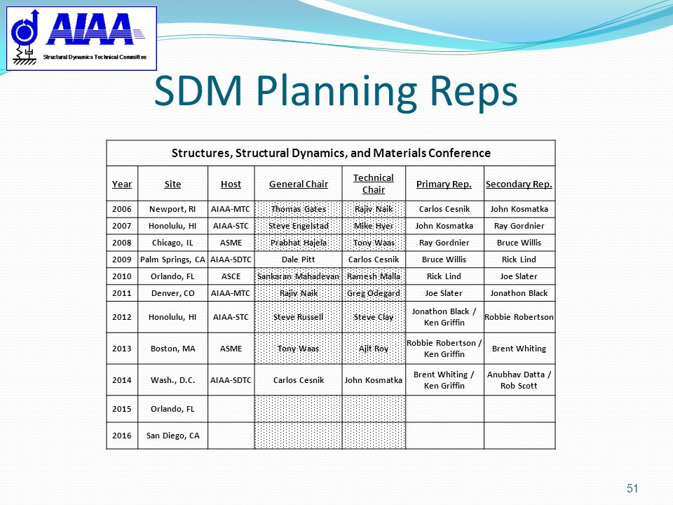 SDM Planning Reps Structures, Structural Dynamics, and Materials Conference. Year. Site. Host. General Chair.