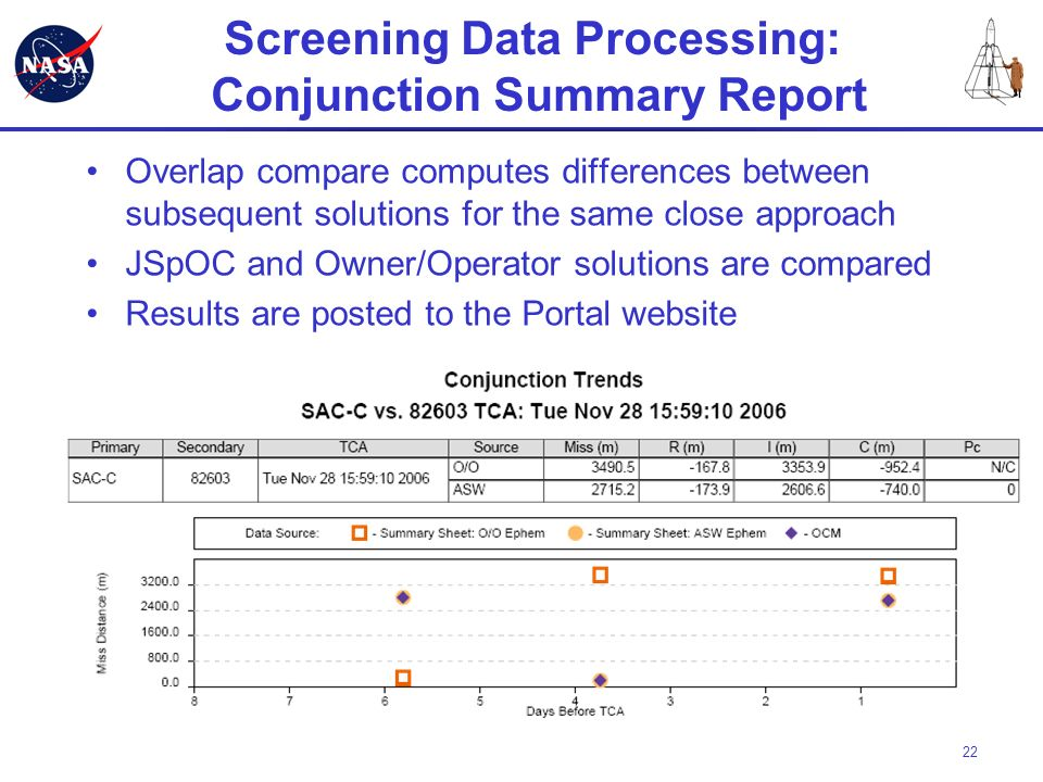 Screening Data Processing: Conjunction Summary Report