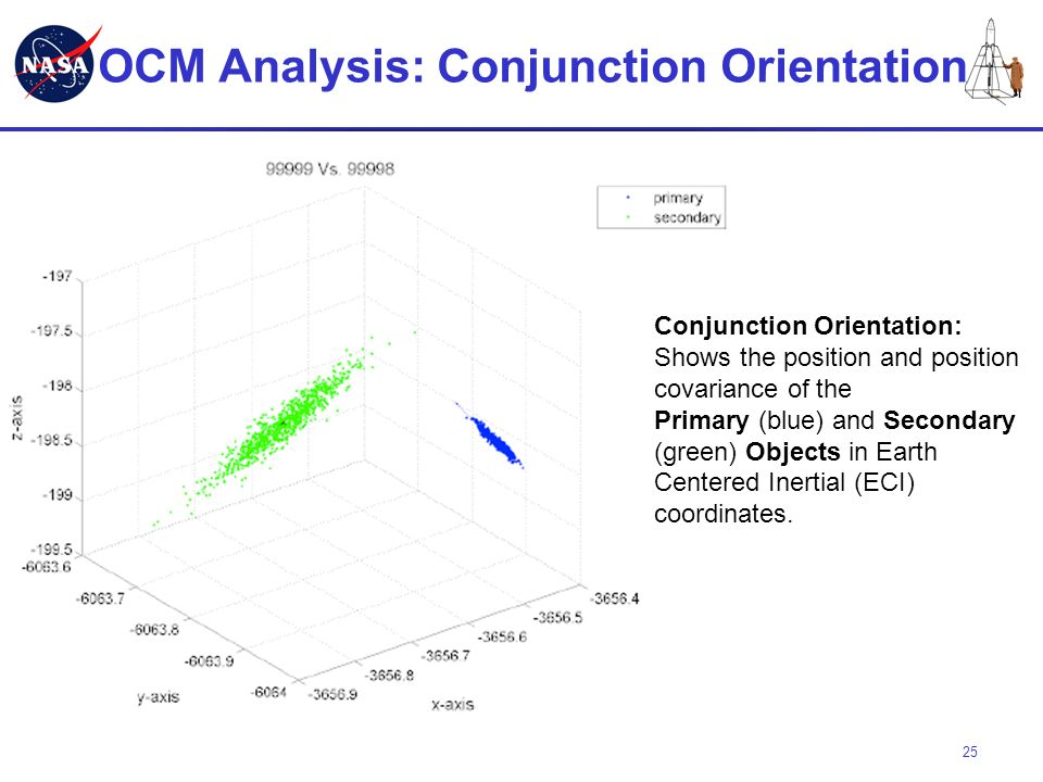 OCM Analysis: Conjunction Orientation