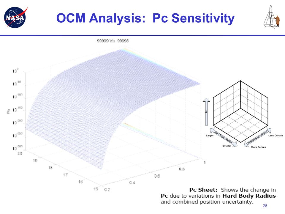 OCM Analysis: Pc Sensitivity