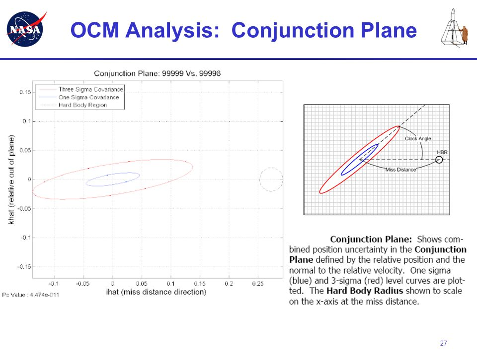 OCM Analysis: Conjunction Plane